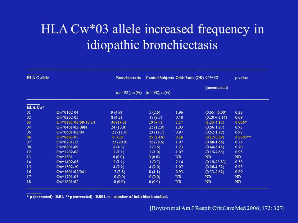 HLA Cw*03 allele increased frequency in idiopathic bronchiectasis
