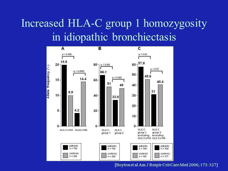 Increased HLA-C group 1 homozygosity in idiopathic bronchiectasis