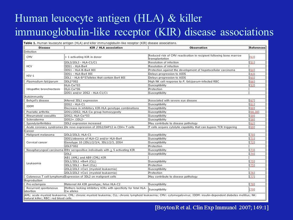 Human leucocyte antigen (HLA) & killer immunoglobulin-like receptor (KIR) disease associations