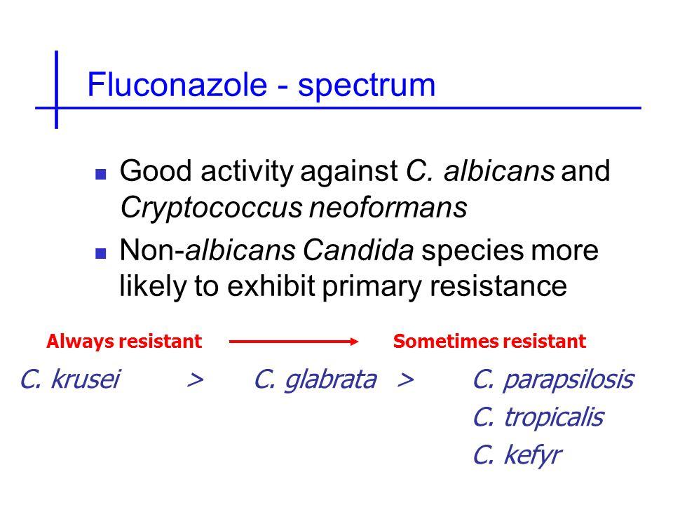 Fluconazole - spectrum
