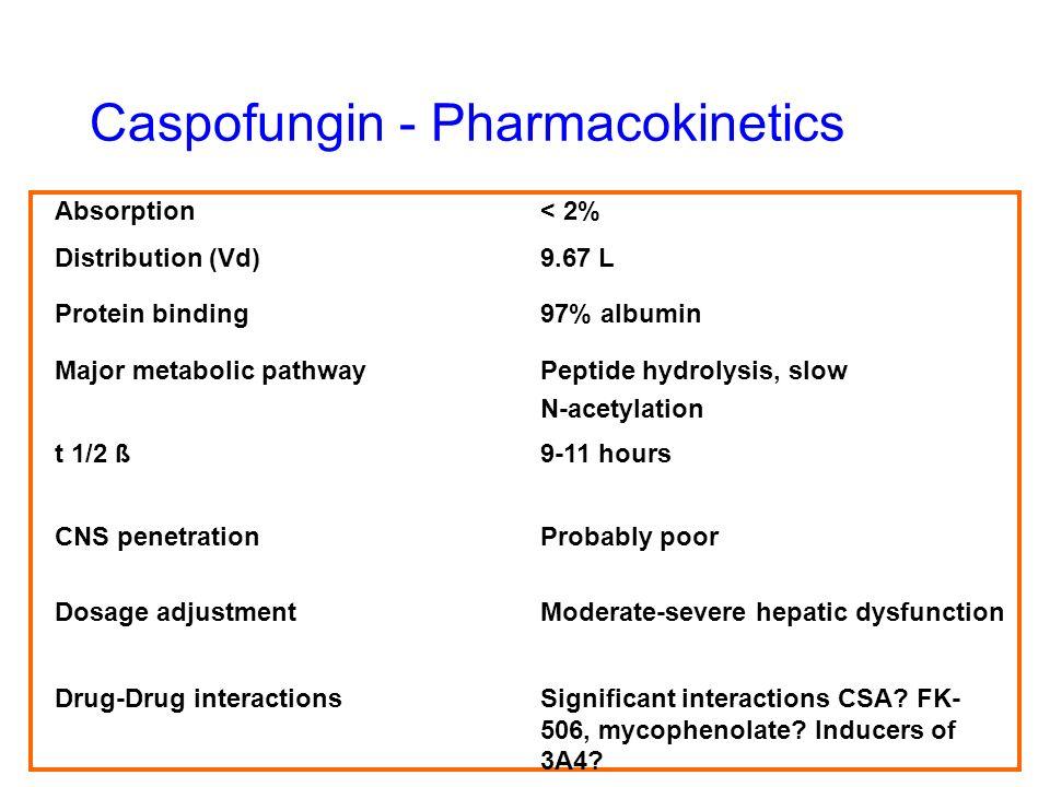 Caspofungin - Pharmacokinetics