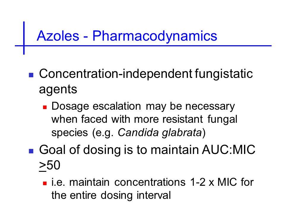 Azoles - Pharmacodynamics