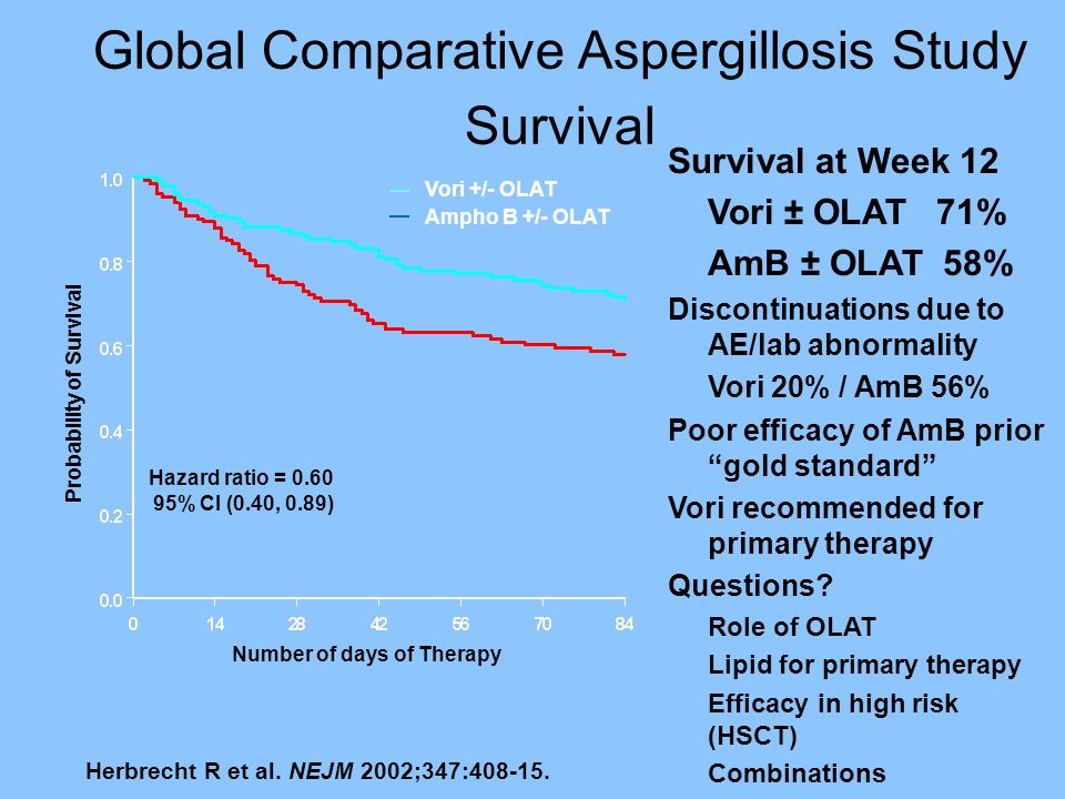 Global Comparative Aspergillosis Study Survival
