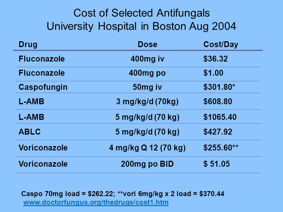 Cost of Selected Antifungals University Hospital in Boston Aug 2004
