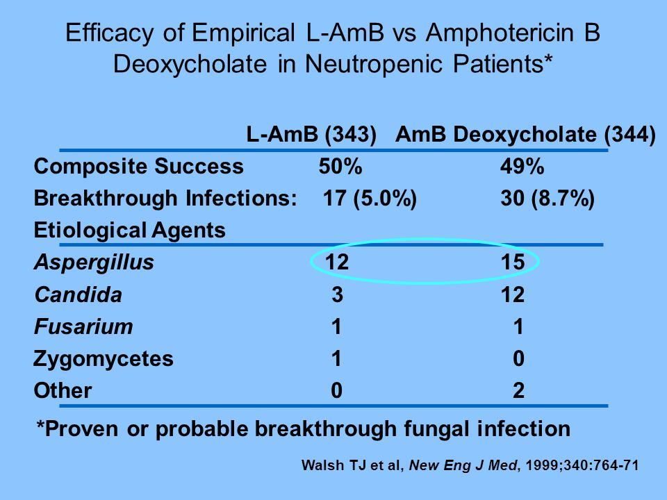 Efficacy of Empirical L-AmB vs Amphotericin B Deoxycholate in Neutropenic Patients*