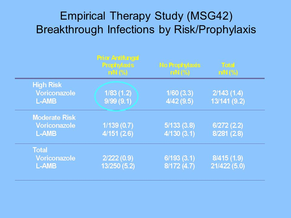 Empirical Therapy Study (MSG42) Breakthrough Infections by Risk/Prophylaxis