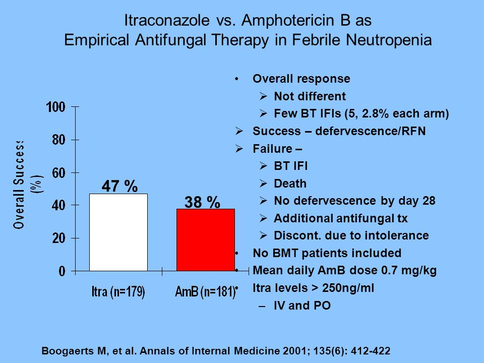 Itraconazole vs. Amphotericin B as Empirical Antifungal Therapy in Febrile Neutropenia