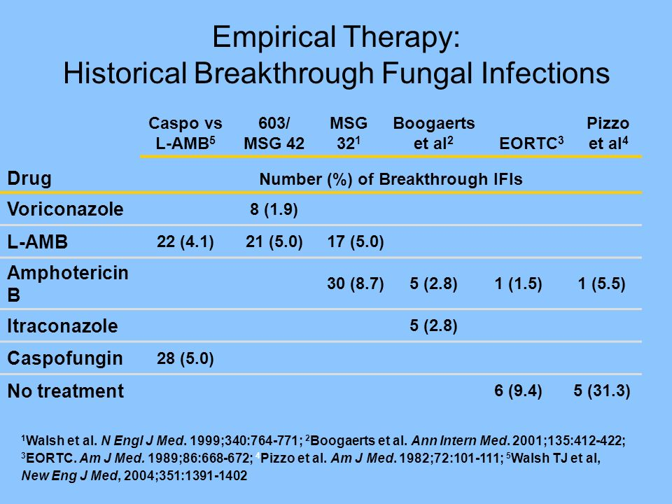 Empirical Therapy: Historical Breakthrough Fungal Infections