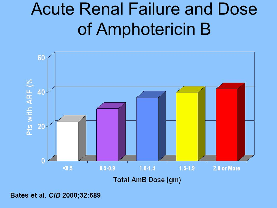 Acute Renal Failure and Dose of Amphotericin B