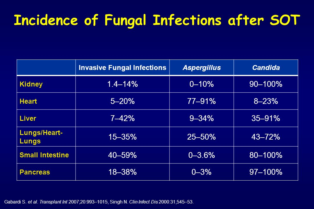 Incidence of Fungal Infections after SOT Invasive Fungal Infections