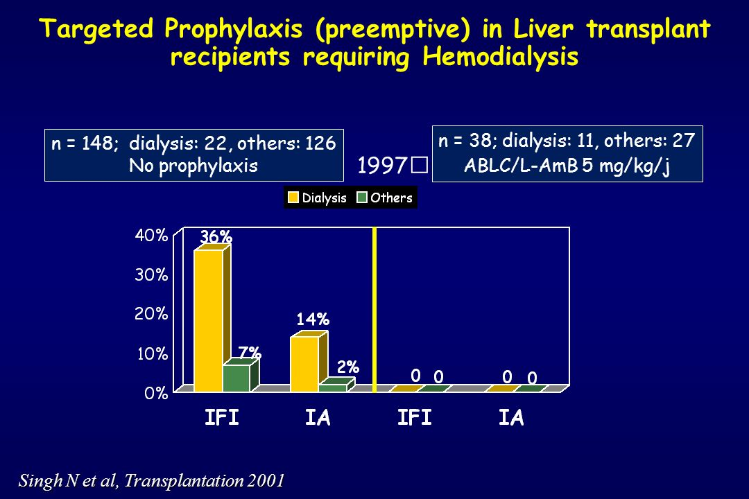 Targeted Prophylaxis (preemptive) in Liver transplant recipients requiring Hemodialysis