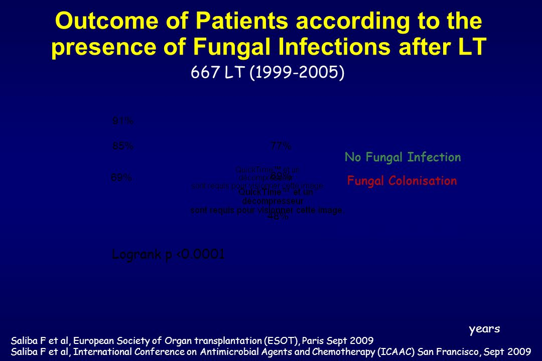 Outcome of Patients according to the presence of Fungal Infections after LT