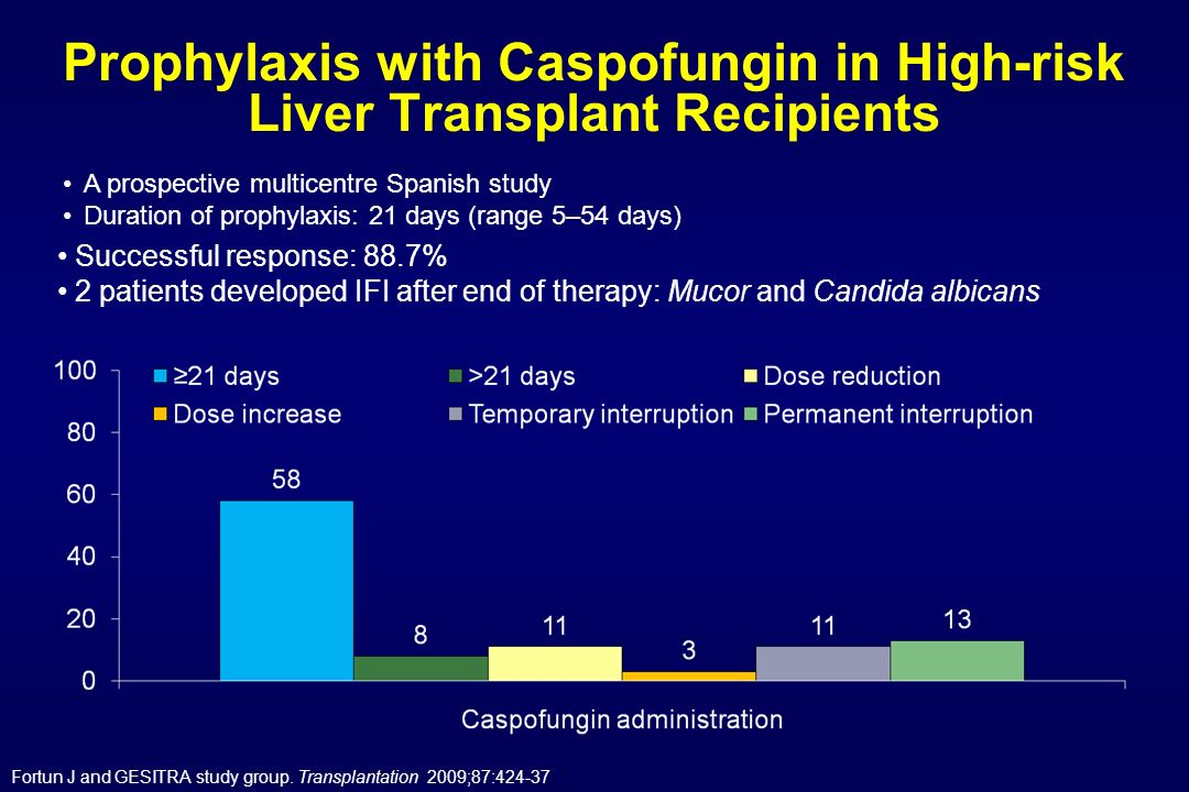Prophylaxis with Caspofungin in High-risk Liver Transplant Recipients