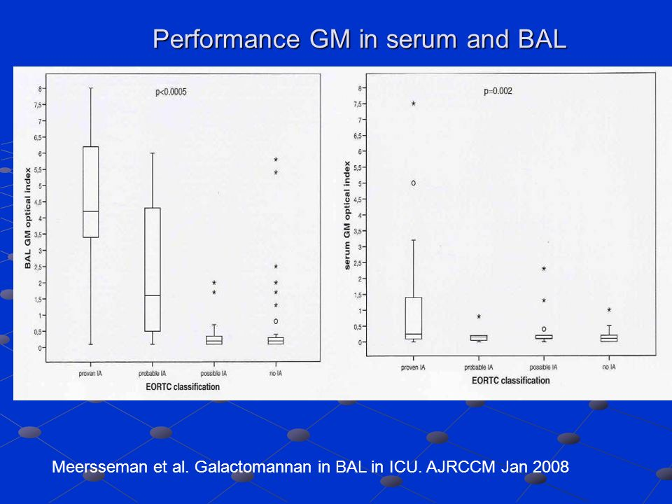 Performance GM in serum and BAL