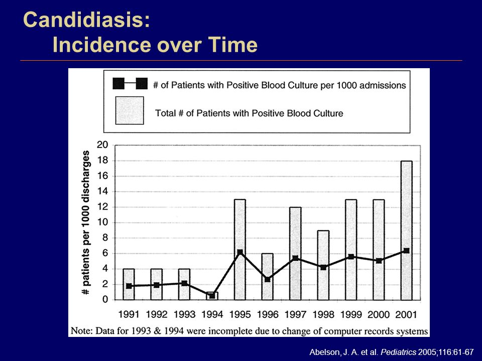 Candidiasis: Incidence over Time