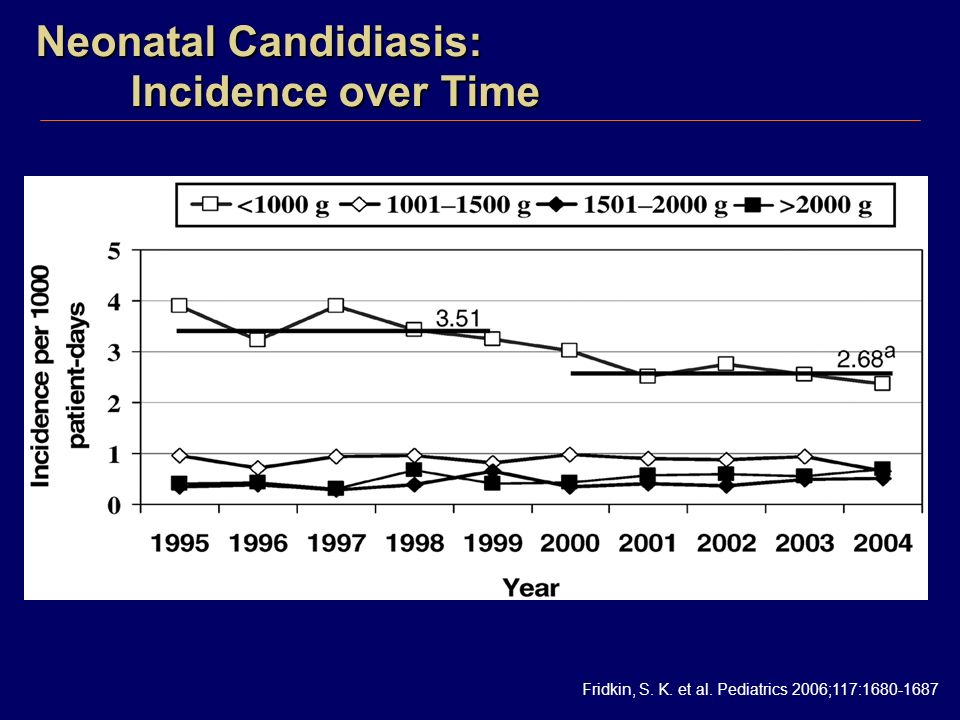 Neonatal Candidiasis: Incidence over Time