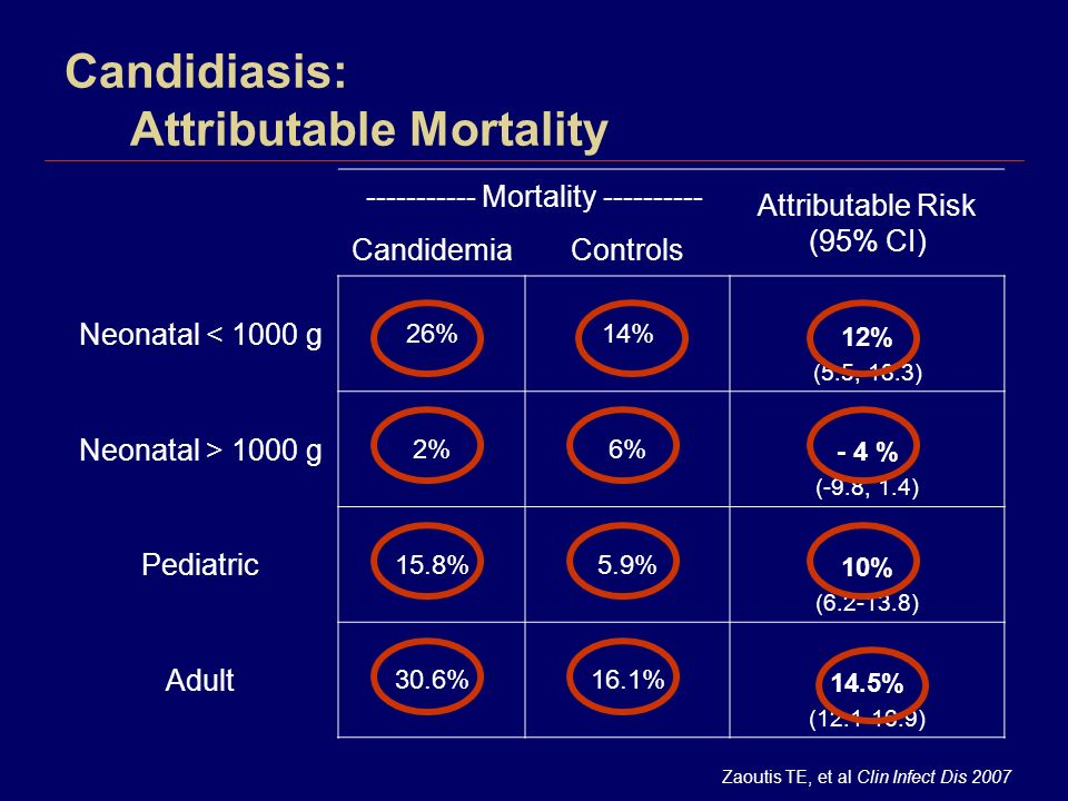 Candidiasis: Attributable Mortality