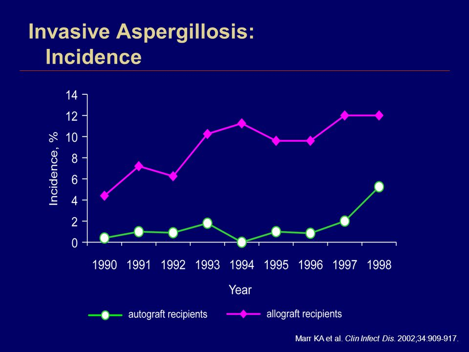 Invasive Aspergillosis: Incidence