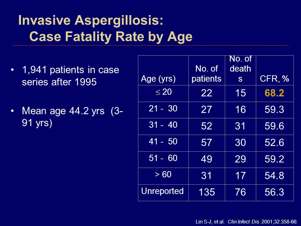 Invasive Aspergillosis: Case Fatality Rate by Age