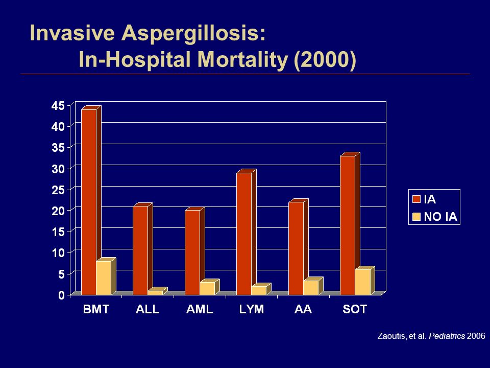 Invasive Aspergillosis: In-Hospital Mortality (2000)