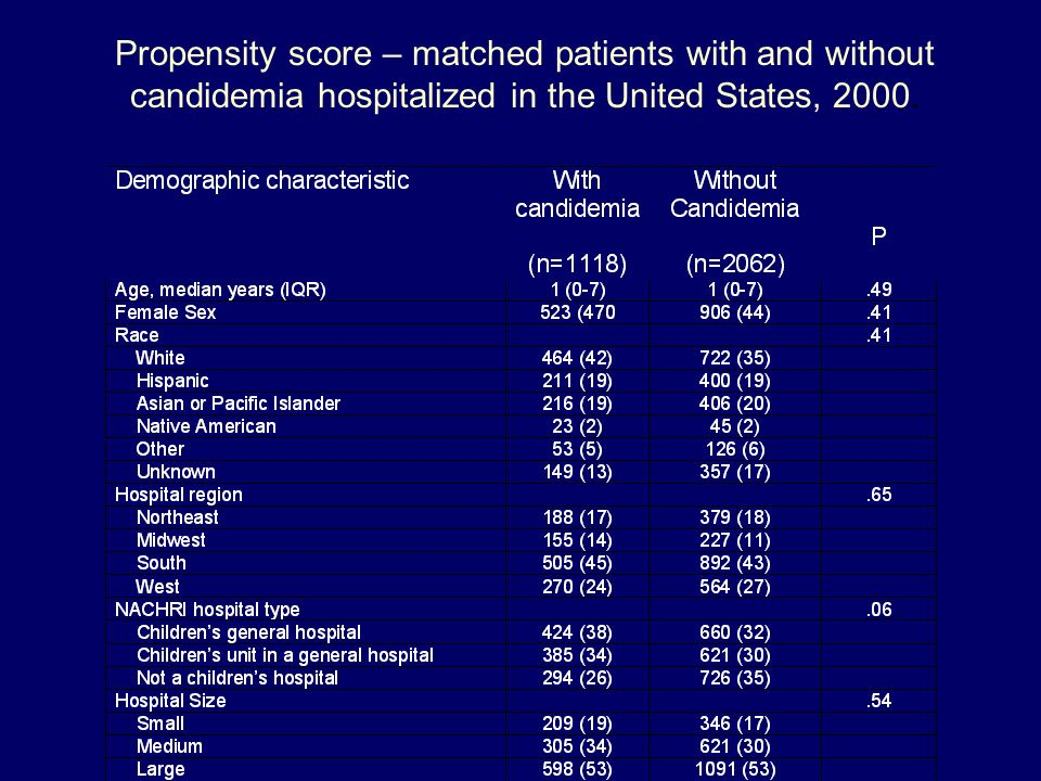 Propensity score – matched patients with and without candidemia hospitalized in the United States, 2000.