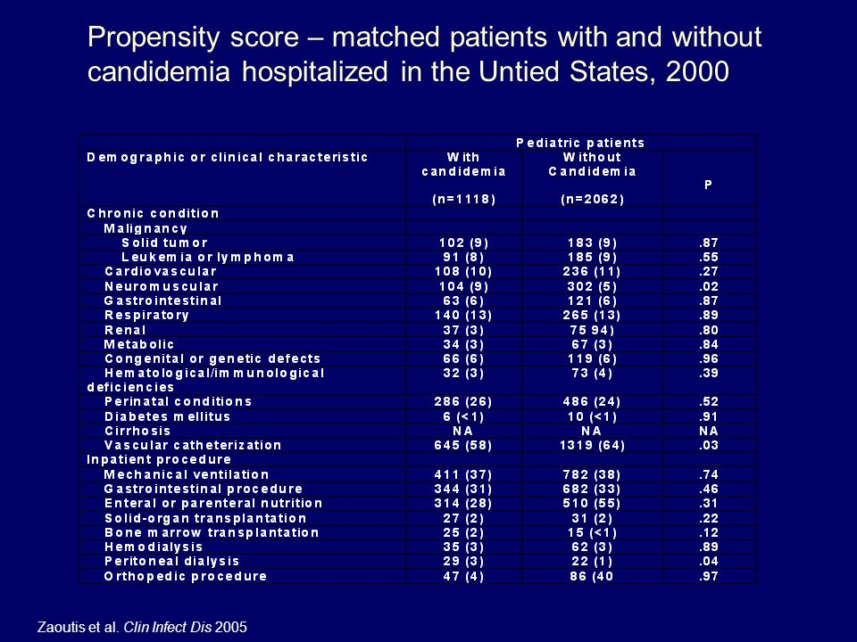 Propensity score – matched patients with and without candidemia hospitalized in the Untied States, 2000