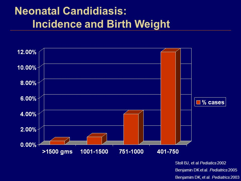 Neonatal Candidiasis: Incidence and Birth Weight