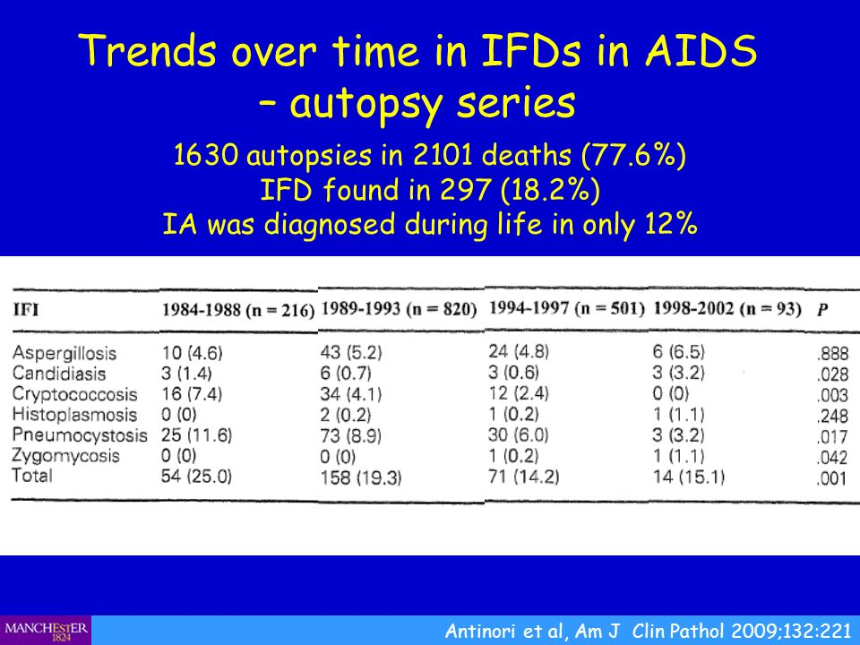 Trends over time in IFDs in AIDS – autopsy series