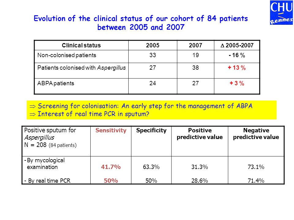 Evolution of the clinical status of our cohort of 84 patients between 2005 and 2007