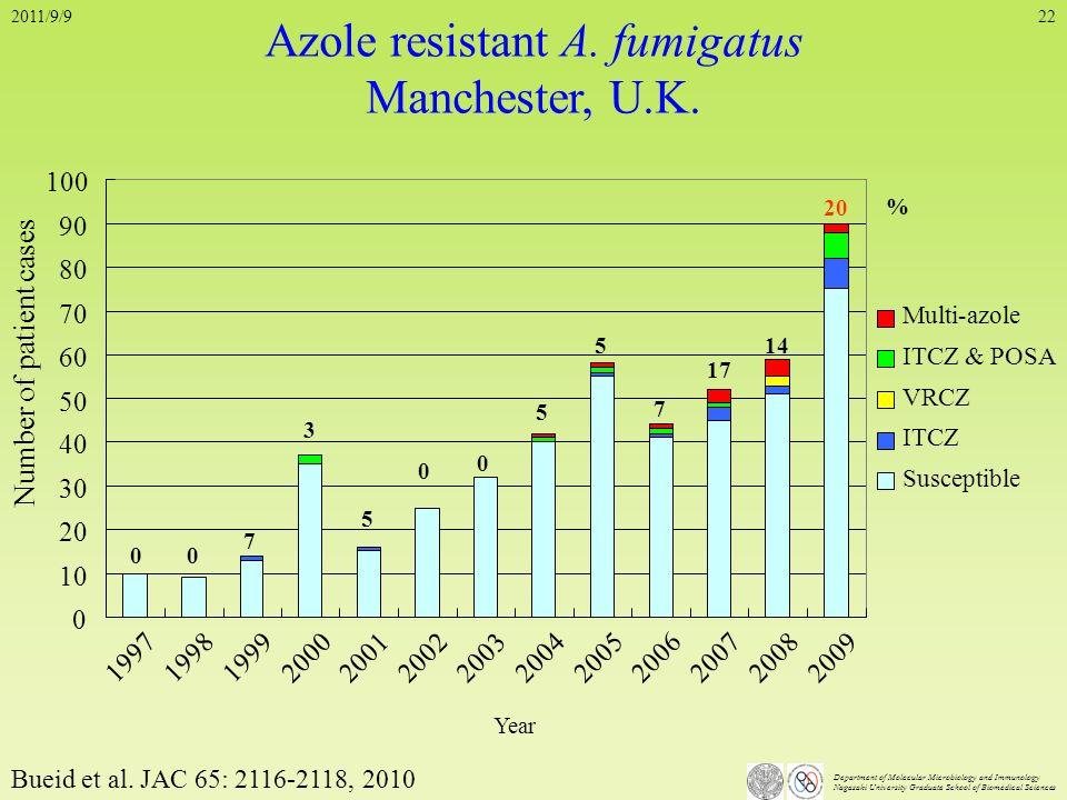 Azole resistant A. fumigatus