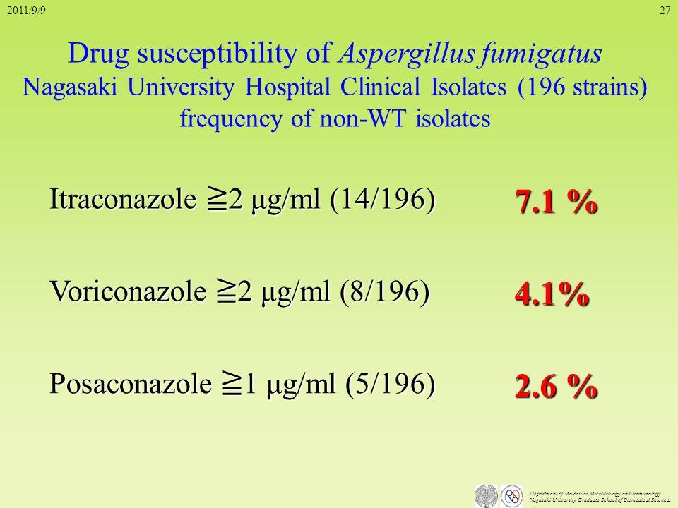 7.1 % 4.1% 2.6 % Drug susceptibility of Aspergillus fumigatus