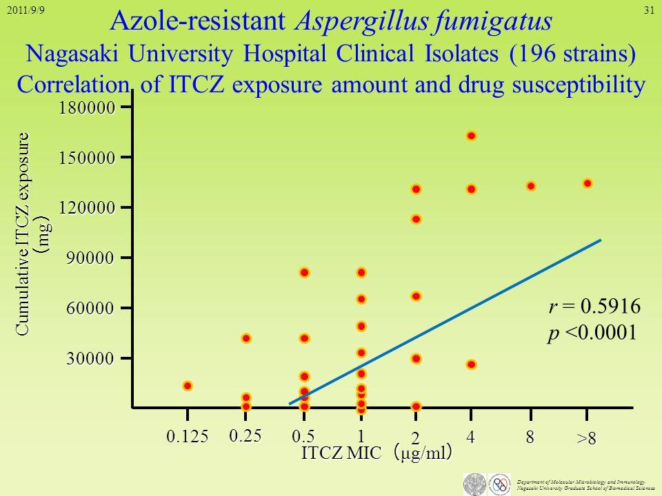 Azole-resistant Aspergillus fumigatus