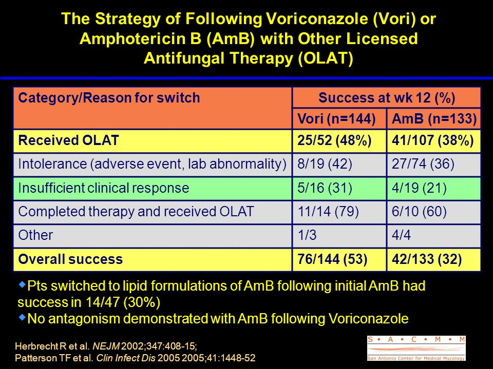 The Strategy of Following Voriconazole (Vori) or Amphotericin B (AmB) with Other Licensed Antifungal Therapy (OLAT)