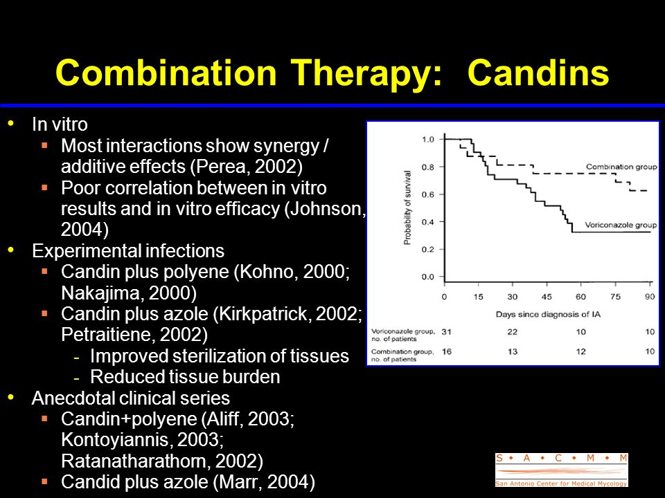 Combination Therapy: Candins