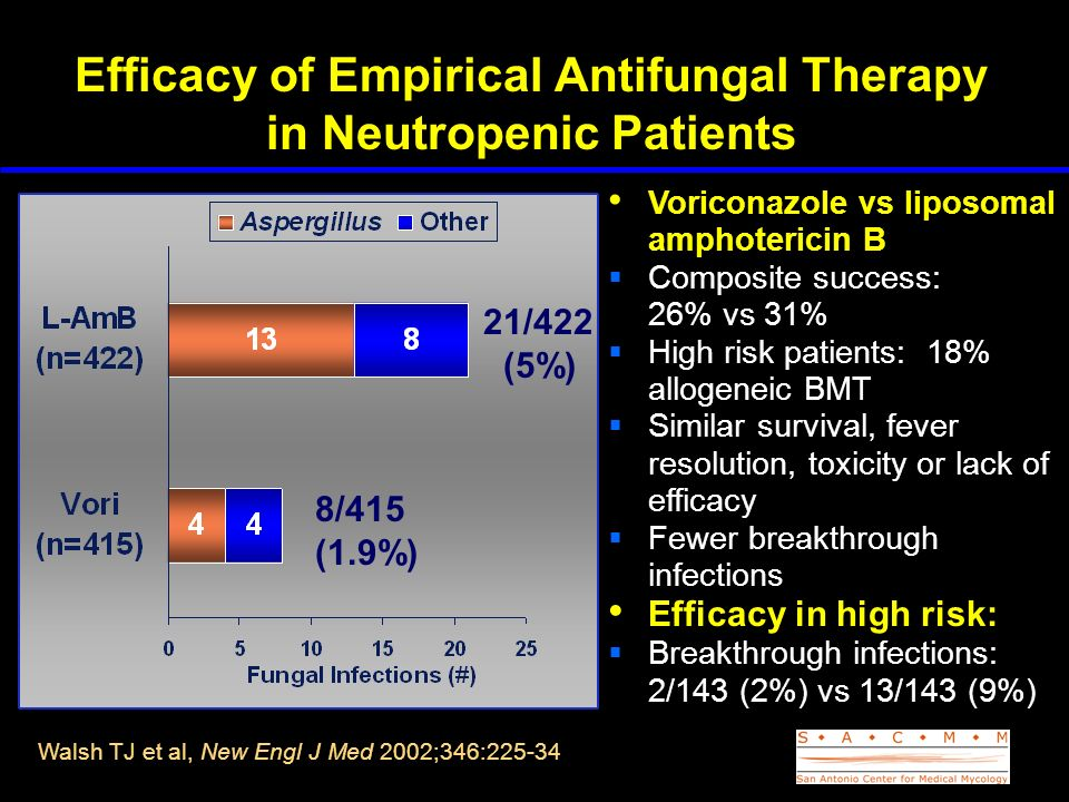 Efficacy of Empirical Antifungal Therapy in Neutropenic Patients