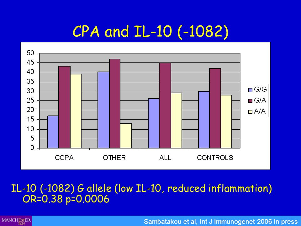 CPA and IL-10 (-1082) IL-10 (-1082) G allele (low IL-10, reduced inflammation) OR=0.38 p=0.0006.