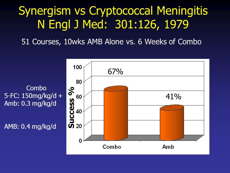 Synergism vs Cryptococcal Meningitis