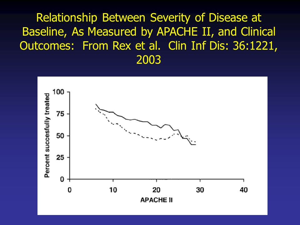 Relationship Between Severity of Disease at Baseline, As Measured by APACHE II, and Clinical Outcomes: From Rex et al. Clin Inf Dis: 36:1221, 2003