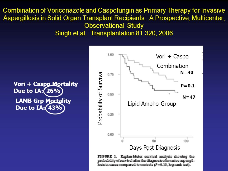 Combination of Voriconazole and Caspofungin as Primary Therapy for Invasive Aspergillosis in Solid Organ Transplant Recipients: A Prospective, Multicenter, Observational Study Singh et al. Transplantation 81:320, 2006