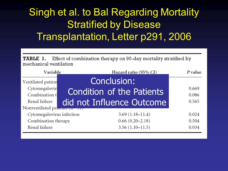 Singh et al. to Bal Regarding Mortality Stratified by Disease Transplantation, Letter p291, 2006