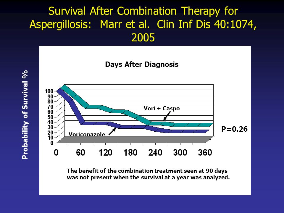 Survival After Combination Therapy for Aspergillosis: Marr et al