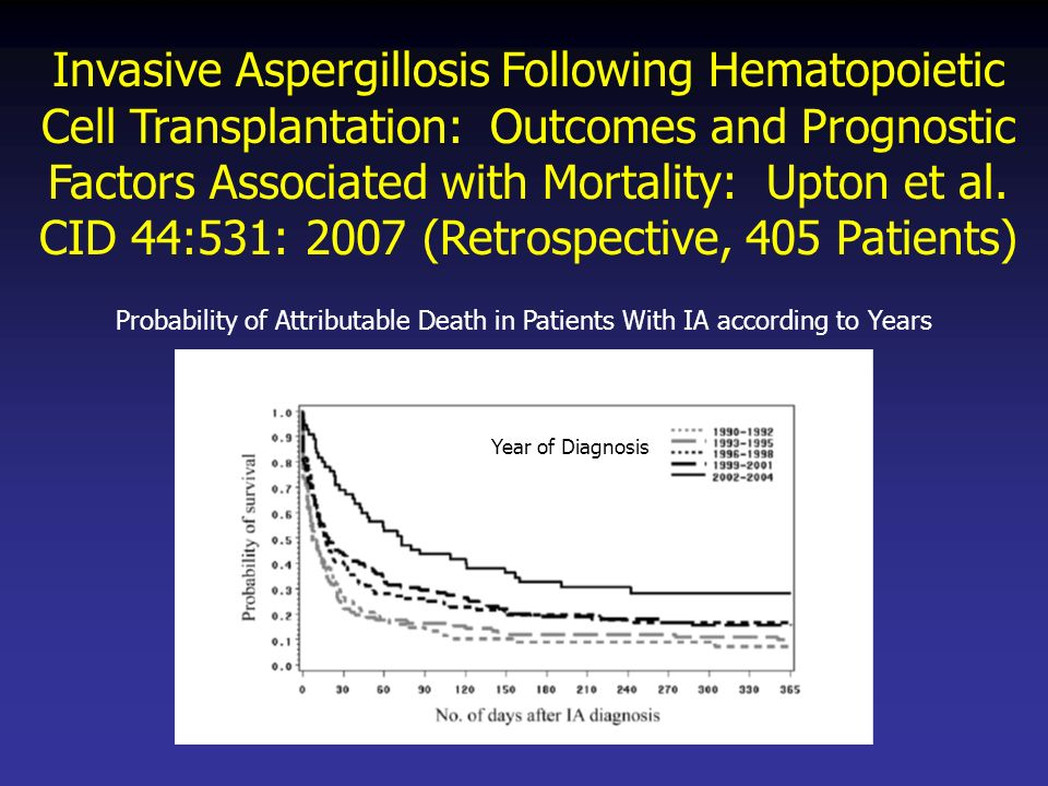 Invasive Aspergillosis Following Hematopoietic Cell Transplantation: Outcomes and Prognostic Factors Associated with Mortality: Upton et al. CID 44:531: 2007 (Retrospective, 405 Patients)