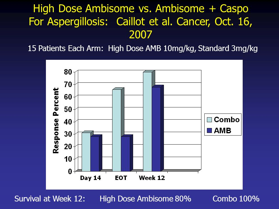 High Dose Ambisome vs. Ambisome + Caspo