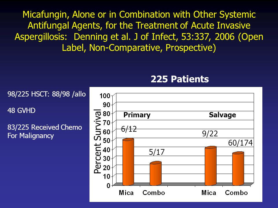 Micafungin, Alone or in Combination with Other Systemic Antifungal Agents, for the Treatment of Acute Invasive Aspergillosis: Denning et al. J of Infect, 53:337, 2006 (Open Label, Non-Comparative, Prospective)