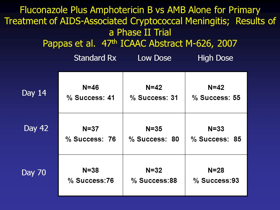Pappas et al. 47th ICAAC Abstract M-626, 2007