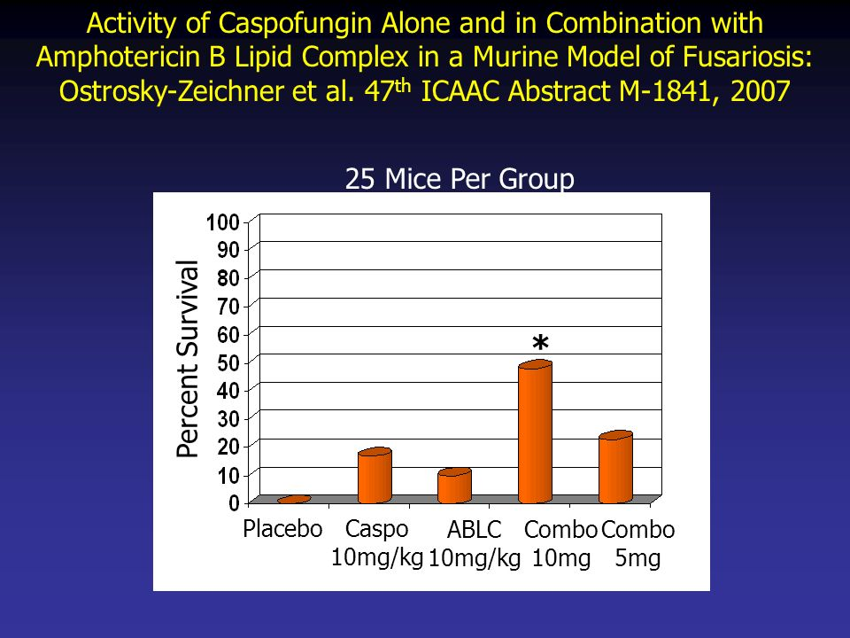 Activity of Caspofungin Alone and in Combination with Amphotericin B Lipid Complex in a Murine Model of Fusariosis: Ostrosky-Zeichner et al. 47th ICAAC Abstract M-1841, 2007