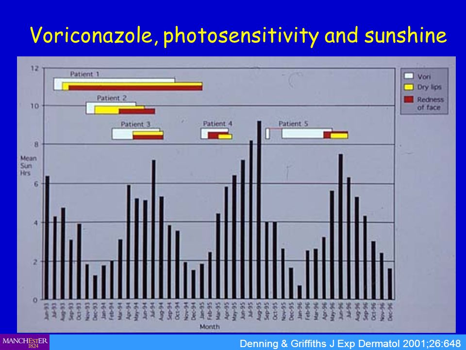 Voriconazole, photosensitivity and sunshine