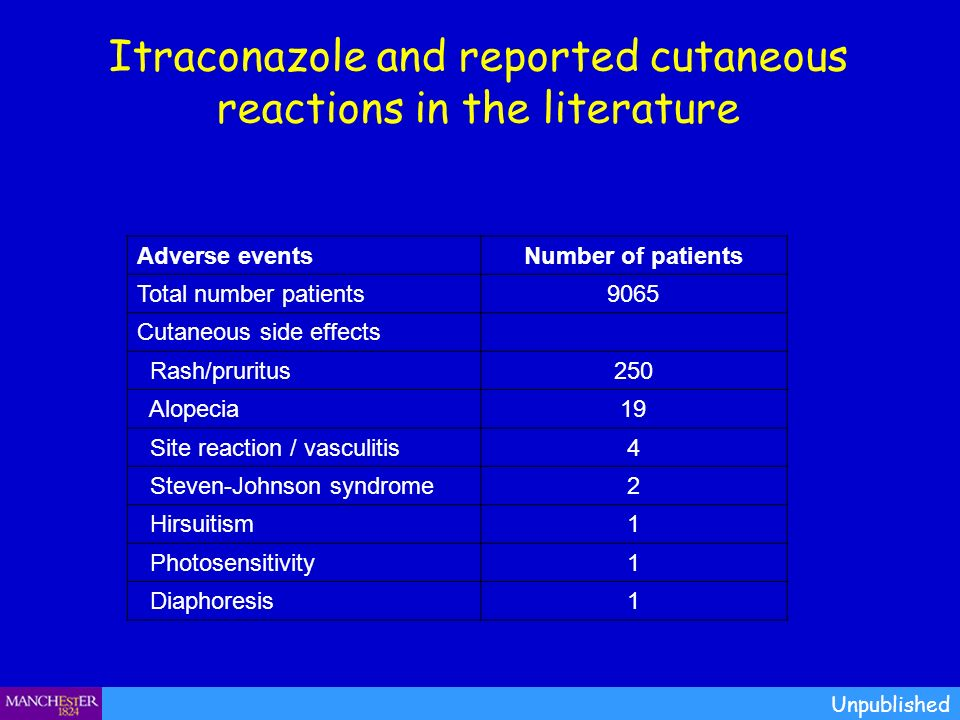 Itraconazole and reported cutaneous reactions in the literature
