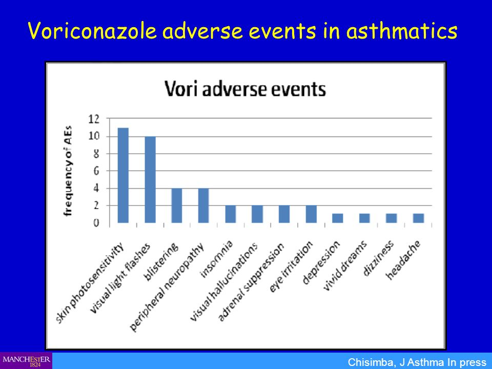 Voriconazole adverse events in asthmatics
