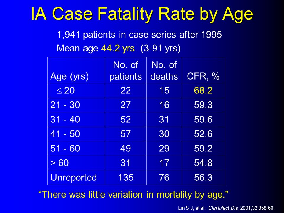 IA Case Fatality Rate by Age